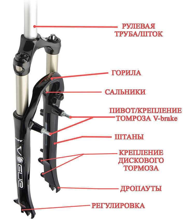 Структура вилки